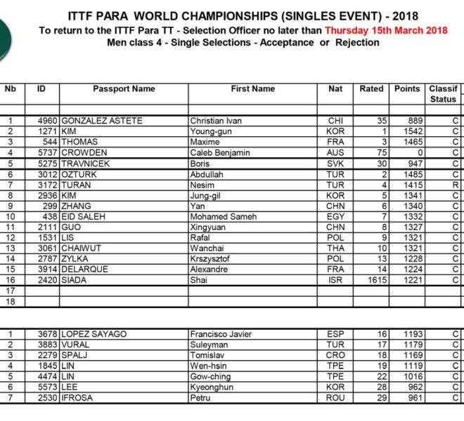 2018_ITTF_WPTTC_Selections klasa 4 A